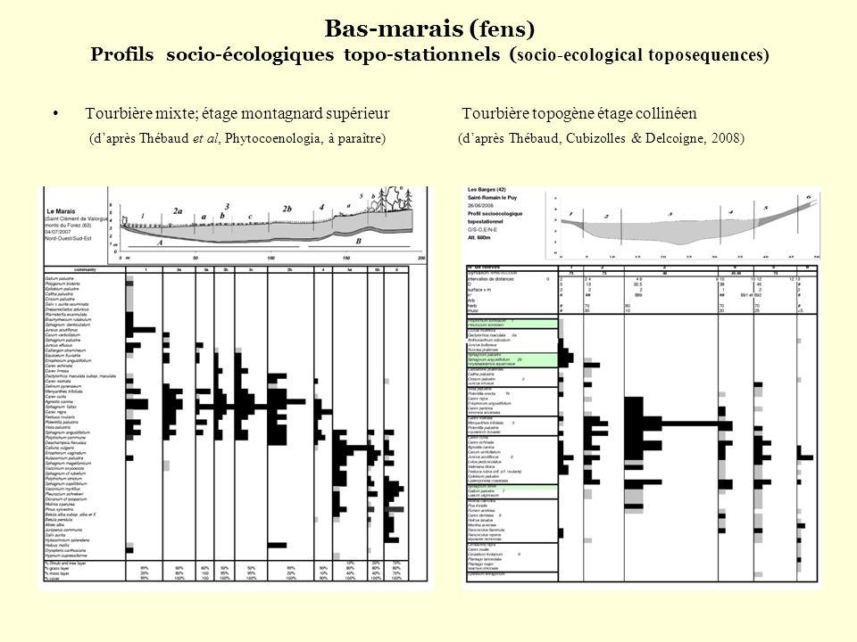 Bas-marais (fens) Profils socio-écologiques topo-stationnels (socio-ecological toposequences)