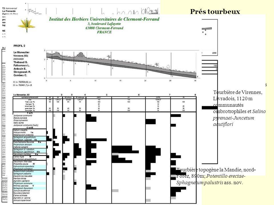 Prés tourbeux (peat-grazing communities) Profils socio-écologiques topo-stationnels (socio-ecological toposequences)