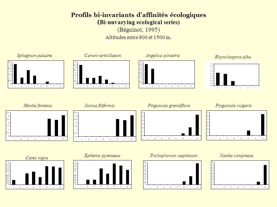 Profils bi-invariants d'affinités écologiques (Bi-unvarying ecological series) (Béguinot, 1995) Altitudes entre 800 et 1500 m.