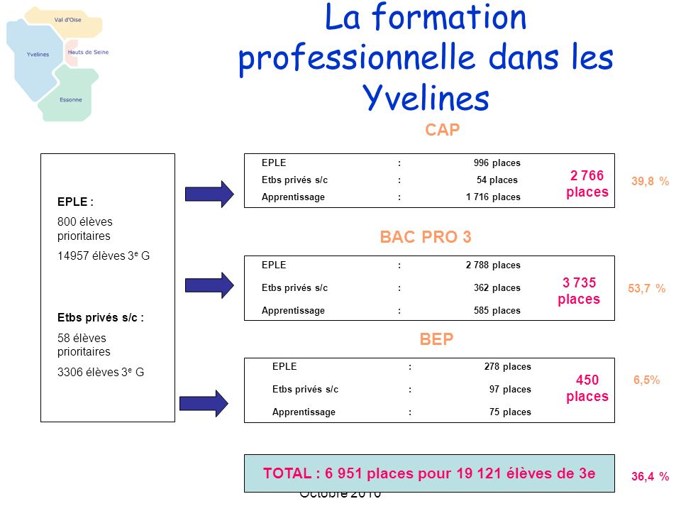 La formation professionnelle dans les Yvelines