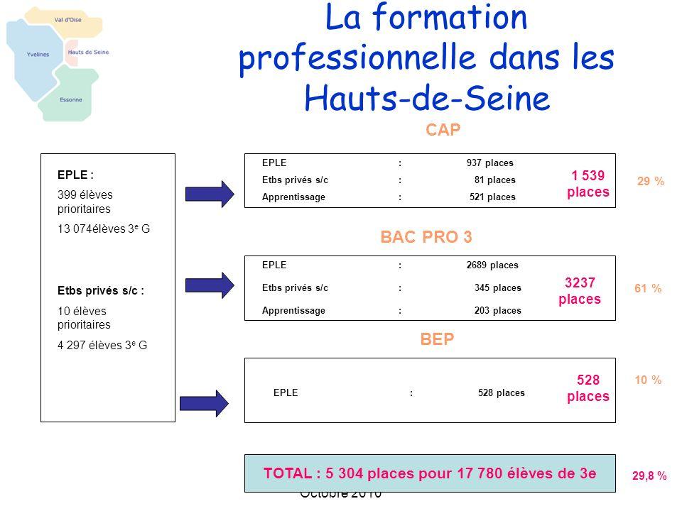 La formation professionnelle dans les Hauts-de-Seine