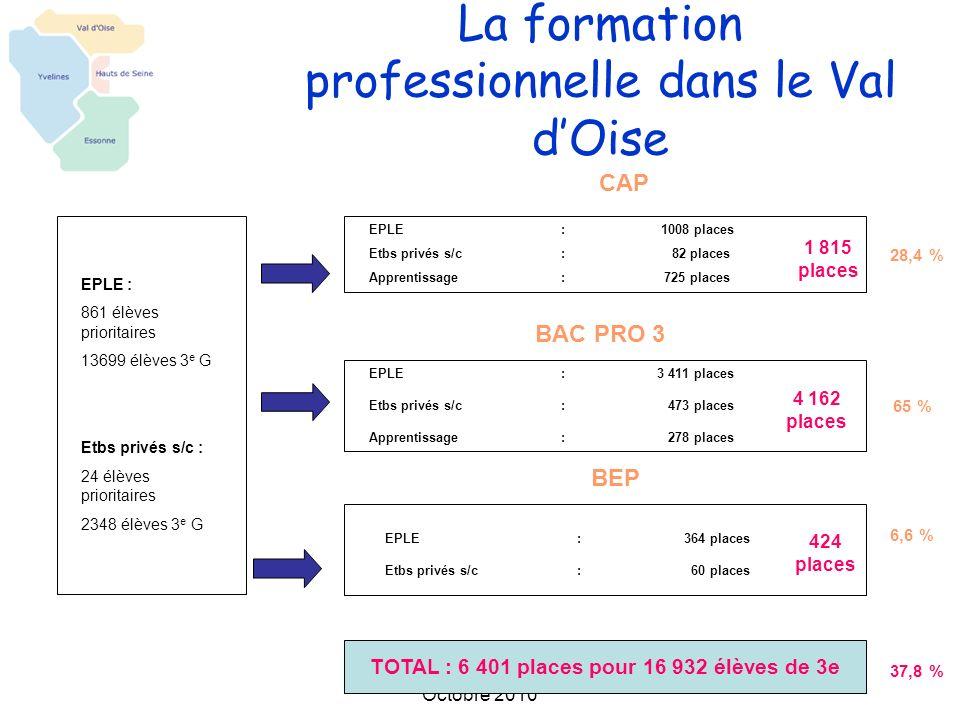 La formation professionnelle dans le Val d'Oise