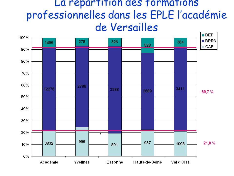 La répartition des formations professionnelles dans les EPLE l'académie de Versailles