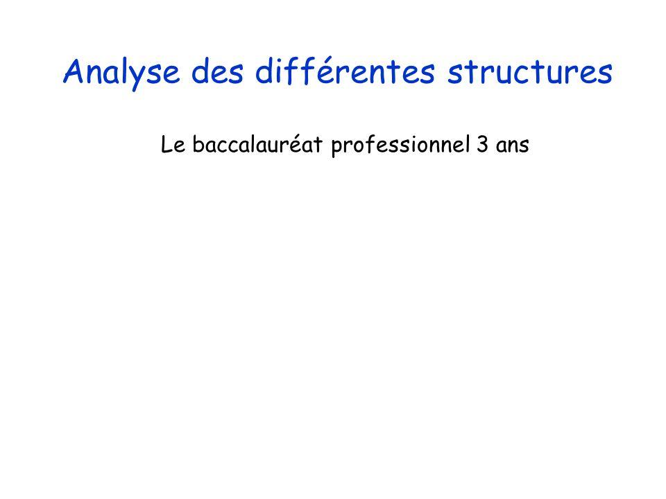 Analyse des différentes structures