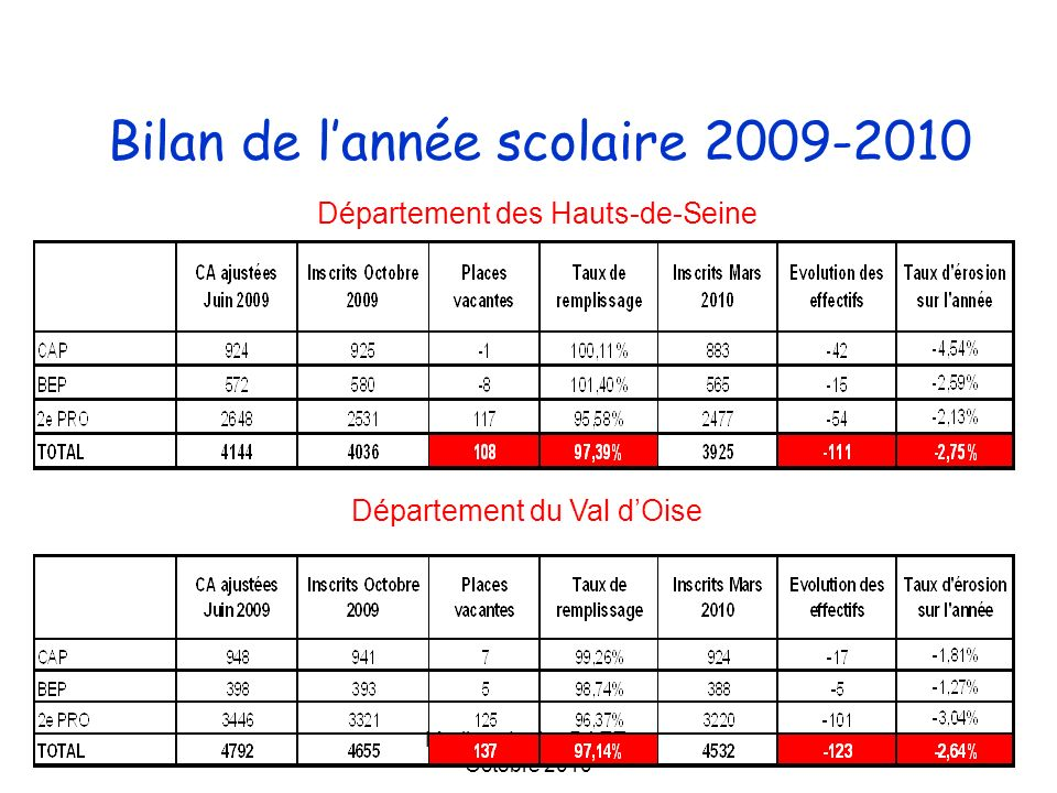 Bilan de l'année scolaire 2009-2010