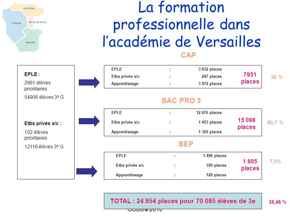 La formation professionnelle dans l'académie de Versailles
