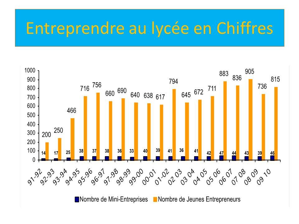 Entreprendre au lycée en Chiffres