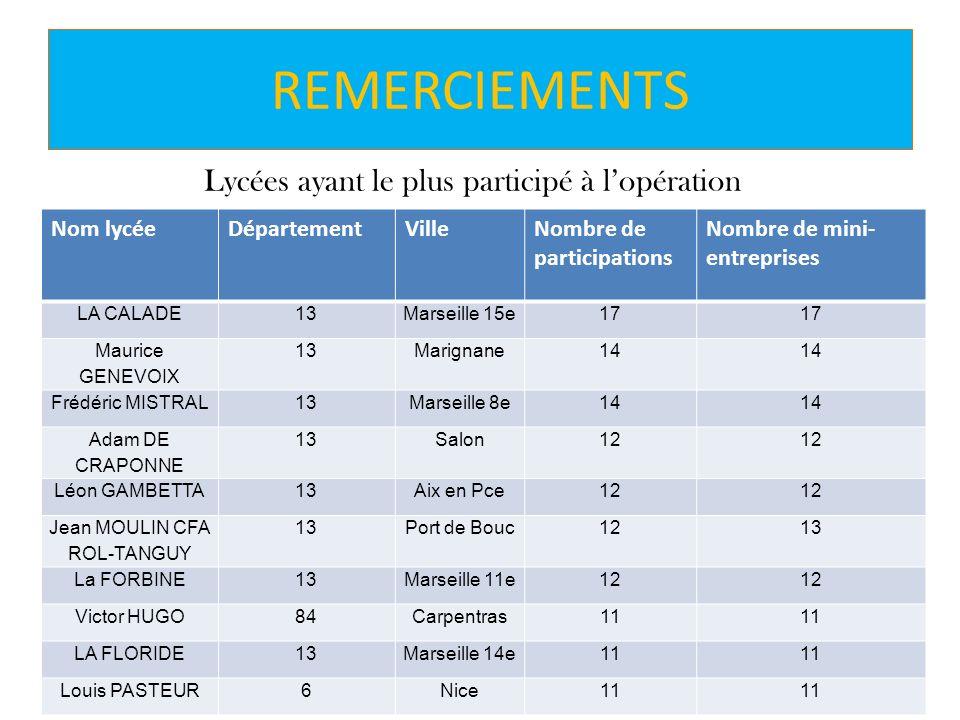 REMERCIEMENTS Lycées ayant le plus participé à l'opération Nom lycée