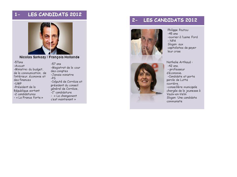1- LES CANDIDATS 2012 2- LES CANDIDATS 2012