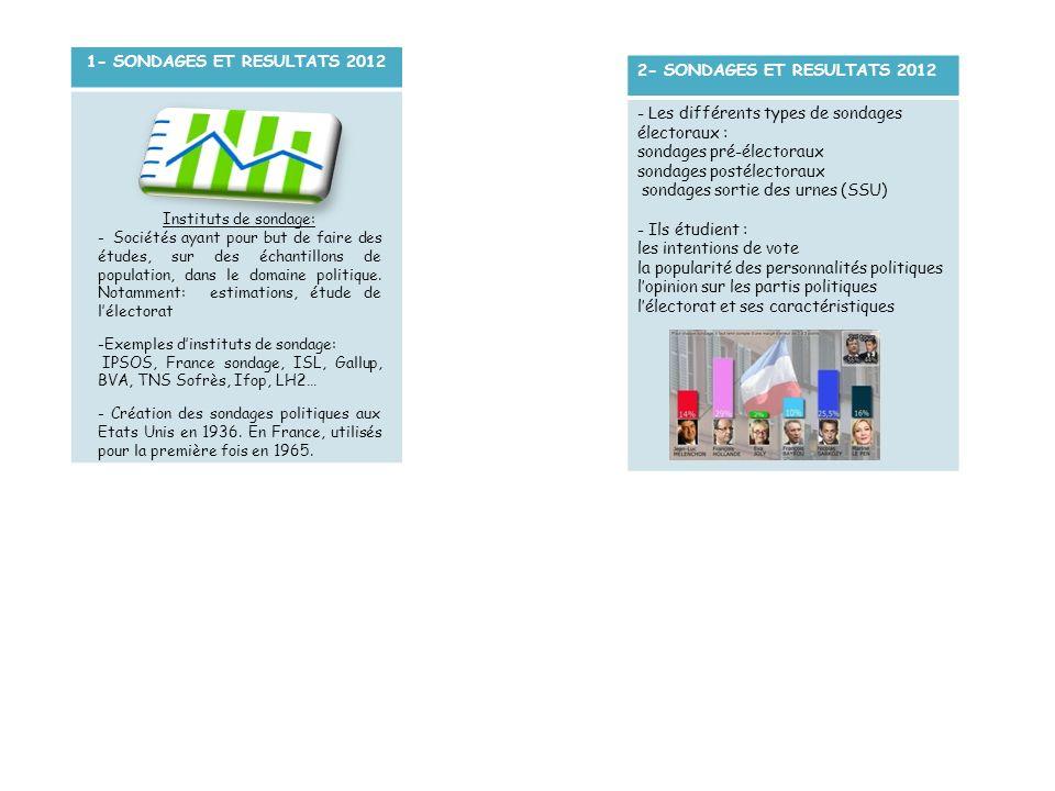 1- SONDAGES ET RESULTATS 2012