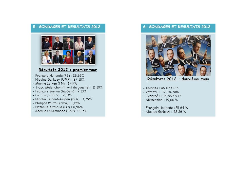 Résultats 2012 : premier tour Résultats 2012 : deuxième tour