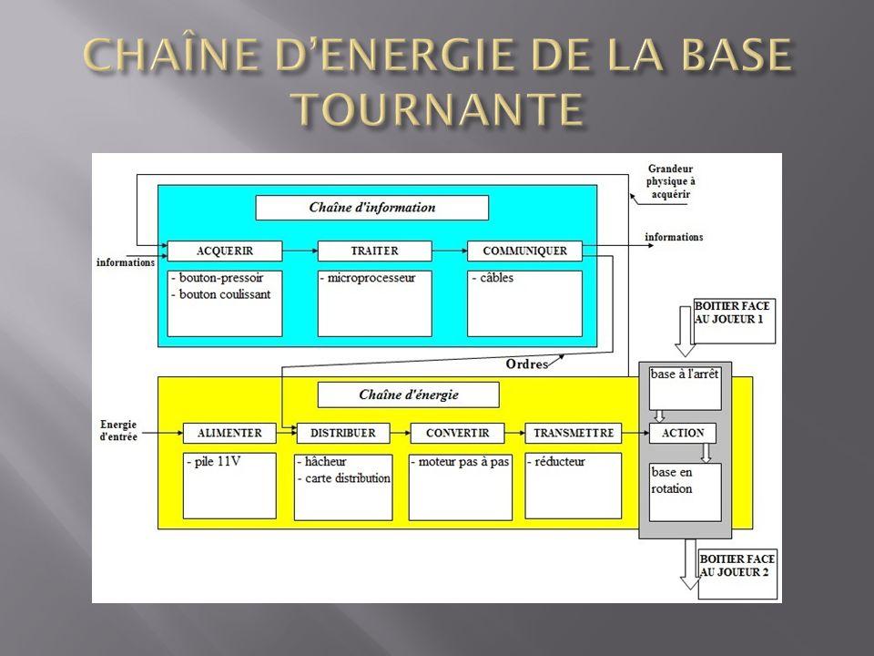 CHAÎNE D'ENERGIE DE LA BASE TOURNANTE