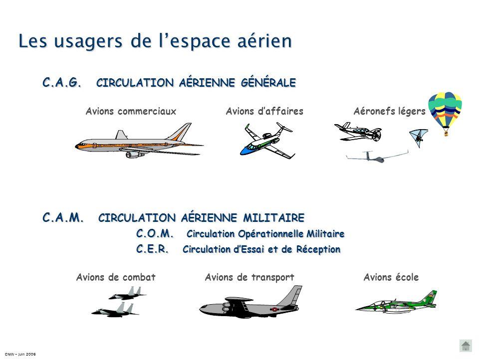 Les usagers de l'espace aérien