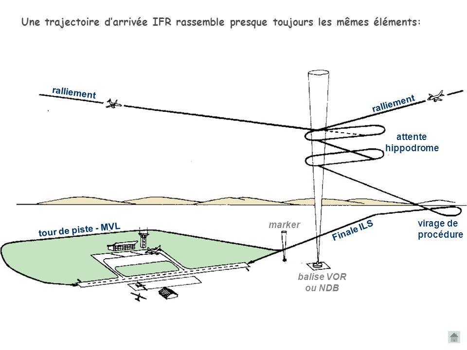 Une trajectoire d'arrivée IFR rassemble presque toujours les mêmes éléments: