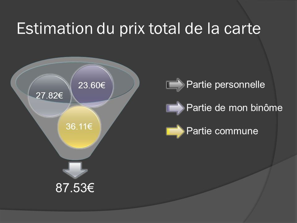 Estimation du prix total de la carte