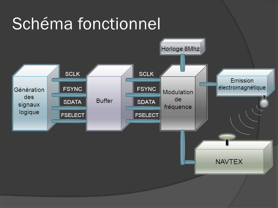 Schéma fonctionnel NAVTEX Horloge 8Mhz Génération des signaux logique