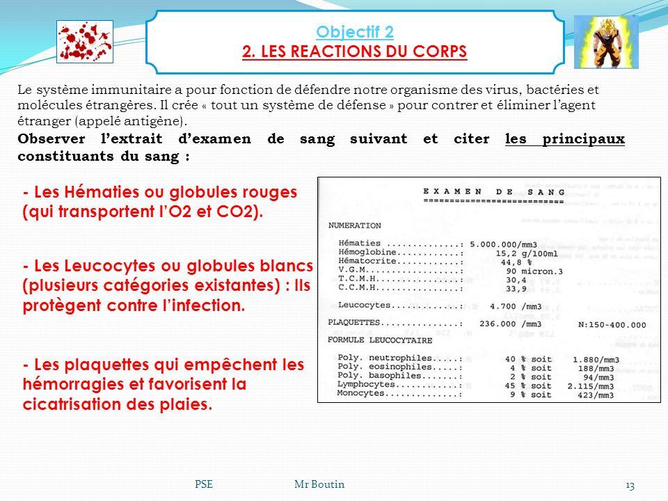 Objectif 2 2. LES REACTIONS DU CORPS