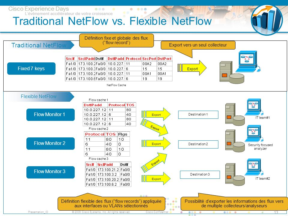 Traditional NetFlow vs. Flexible NetFlow