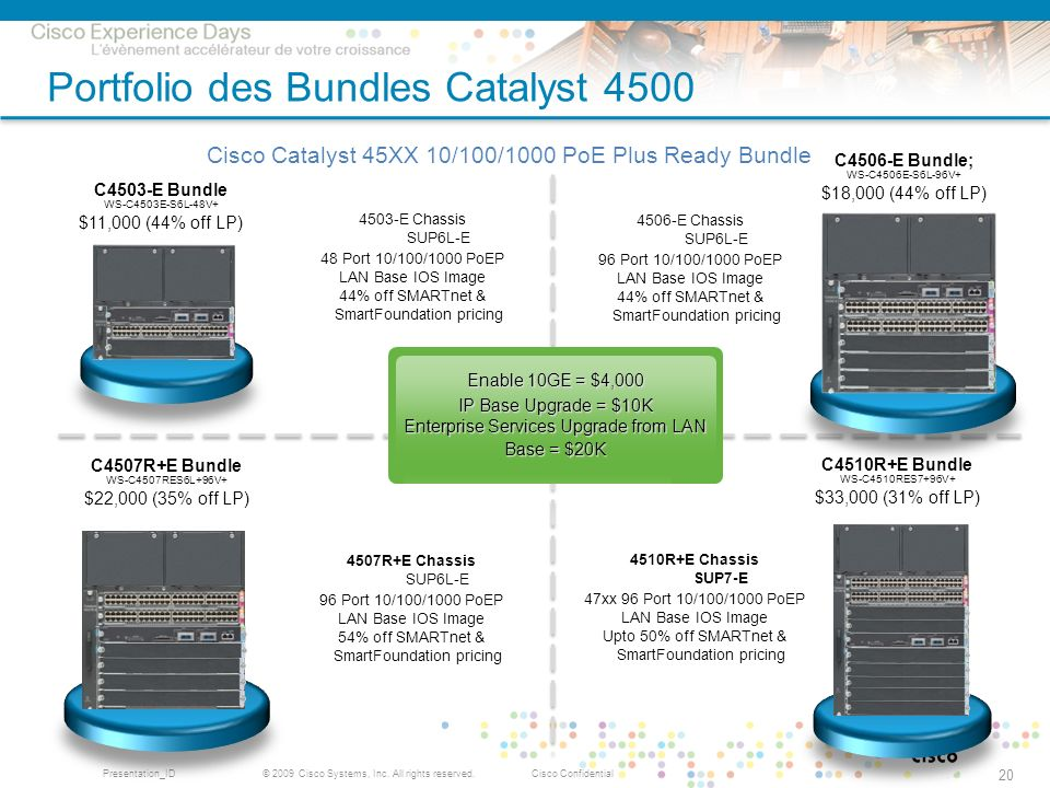 Portfolio des Bundles Catalyst 4500