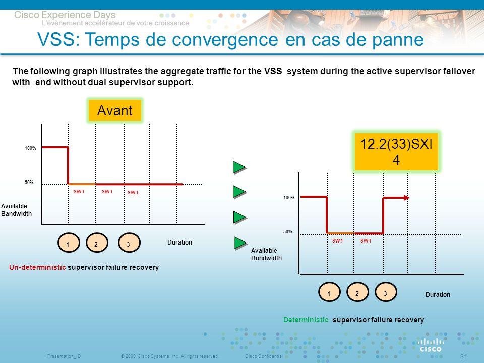 VSS: Temps de convergence en cas de panne