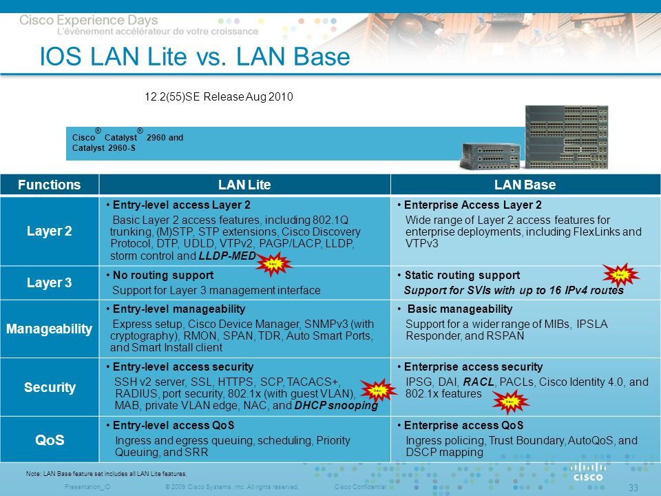 IOS LAN Lite vs. LAN Base 12.2(55)SE Release Aug 2010 QoS