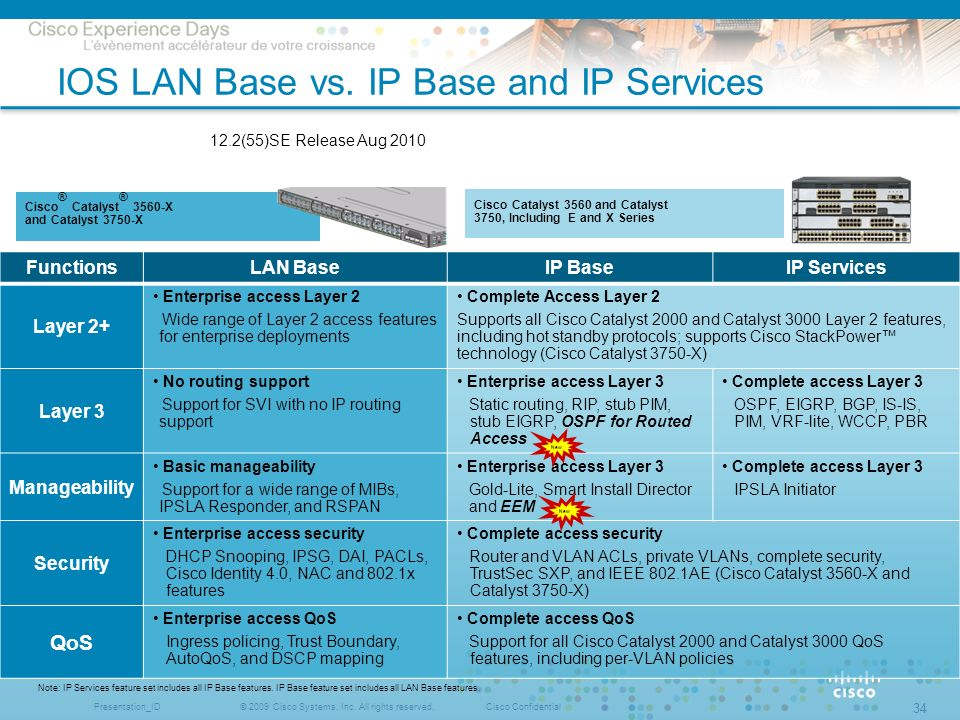 IOS LAN Base vs. IP Base and IP Services