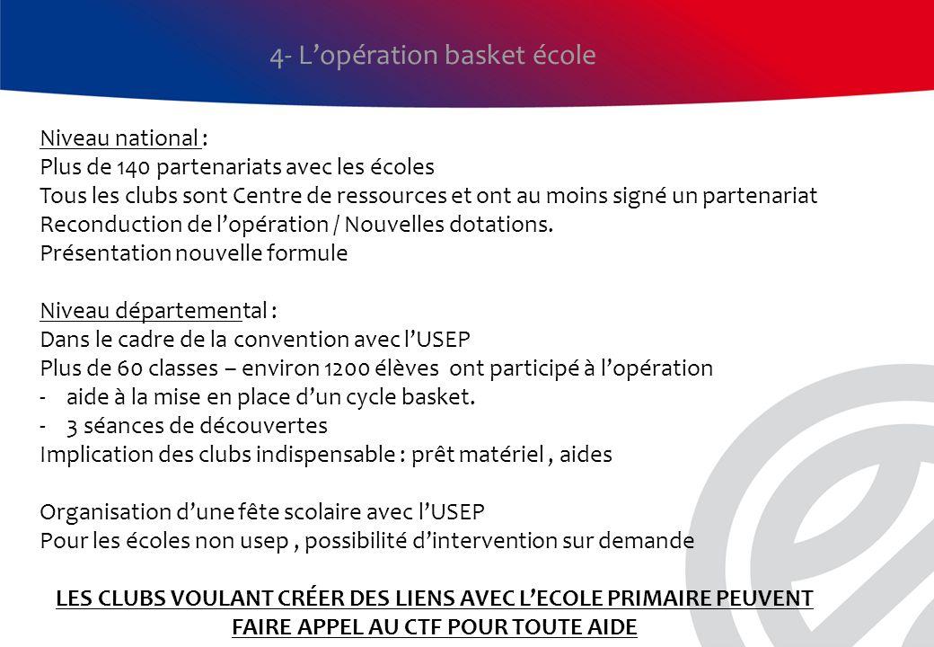 4- L'opération basket école