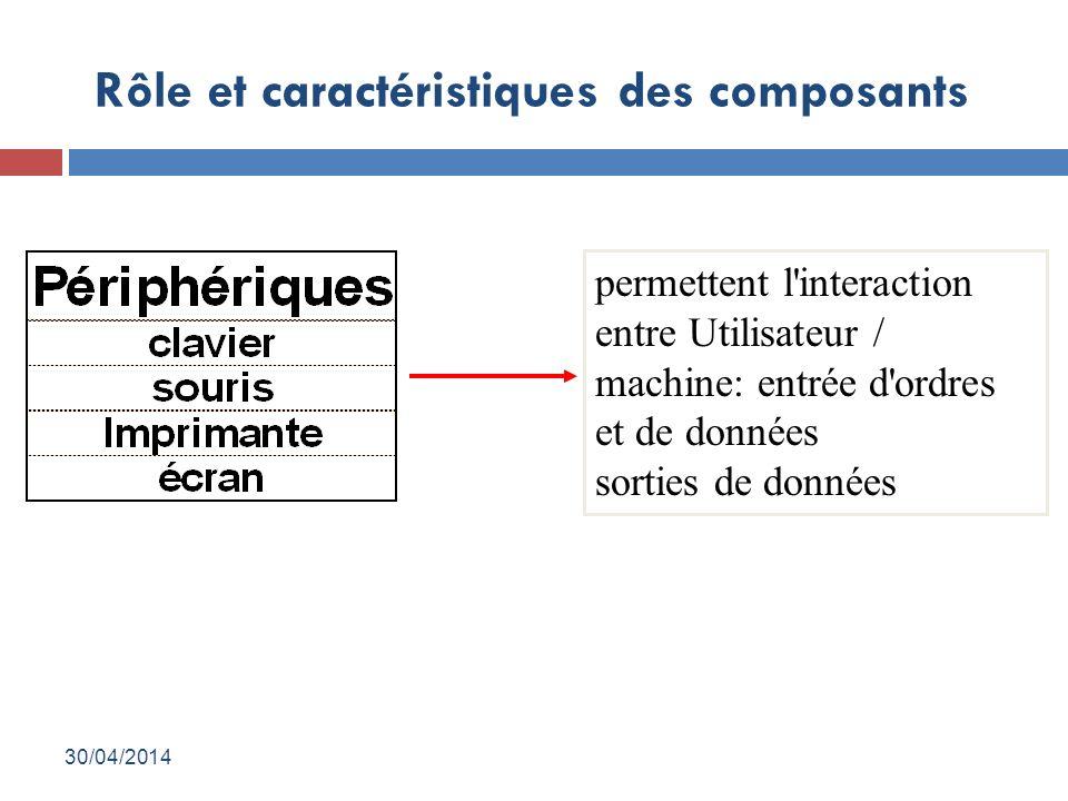 Rôle et caractéristiques des composants