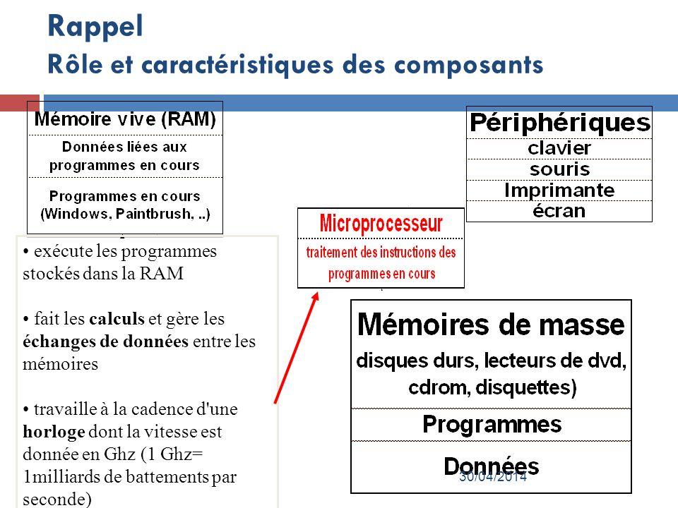 Rappel Rôle et caractéristiques des composants