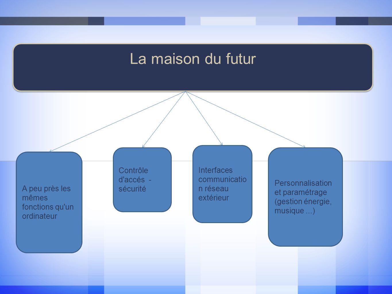 La maison du futur Interfaces communication réseau extérieur