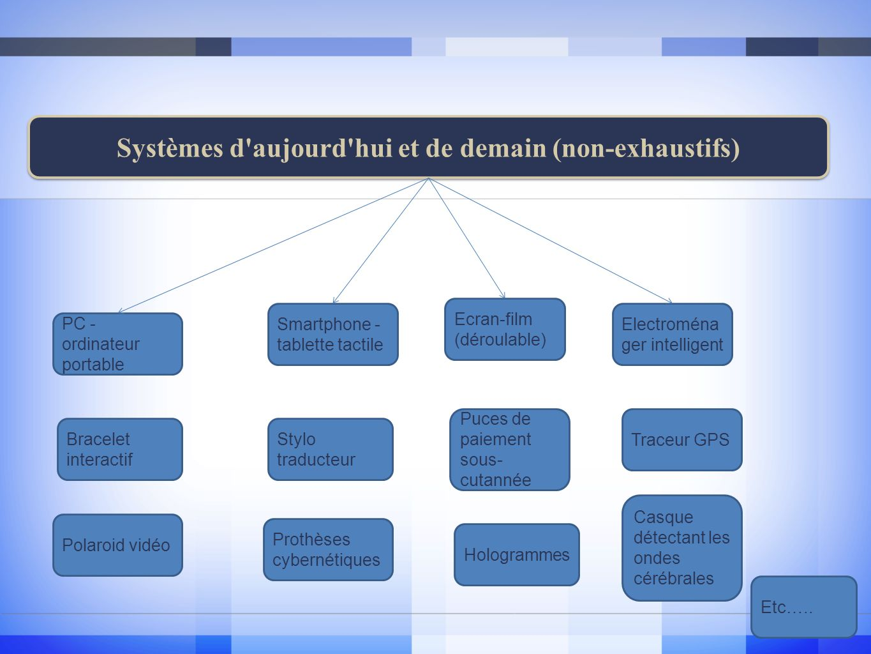 Systèmes d aujourd hui et de demain (non-exhaustifs)
