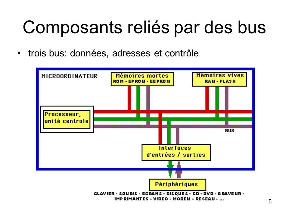 Composants reliés par des bus