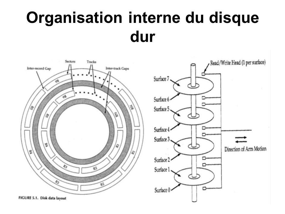 Organisation interne du disque dur