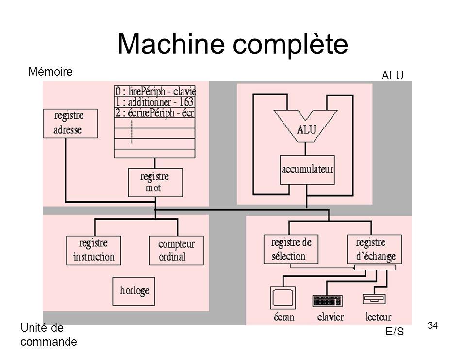 Machine complète Mémoire ALU Unité de commande E/S