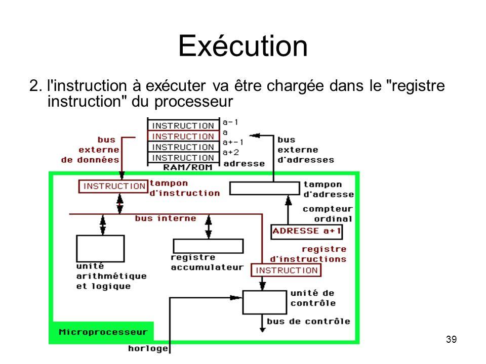 Exécution 2. l instruction à exécuter va être chargée dans le registre instruction du processeur