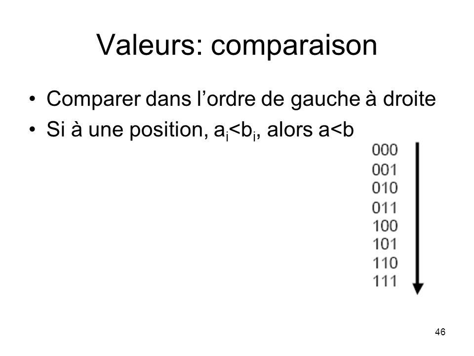Valeurs: comparaison Comparer dans l'ordre de gauche à droite