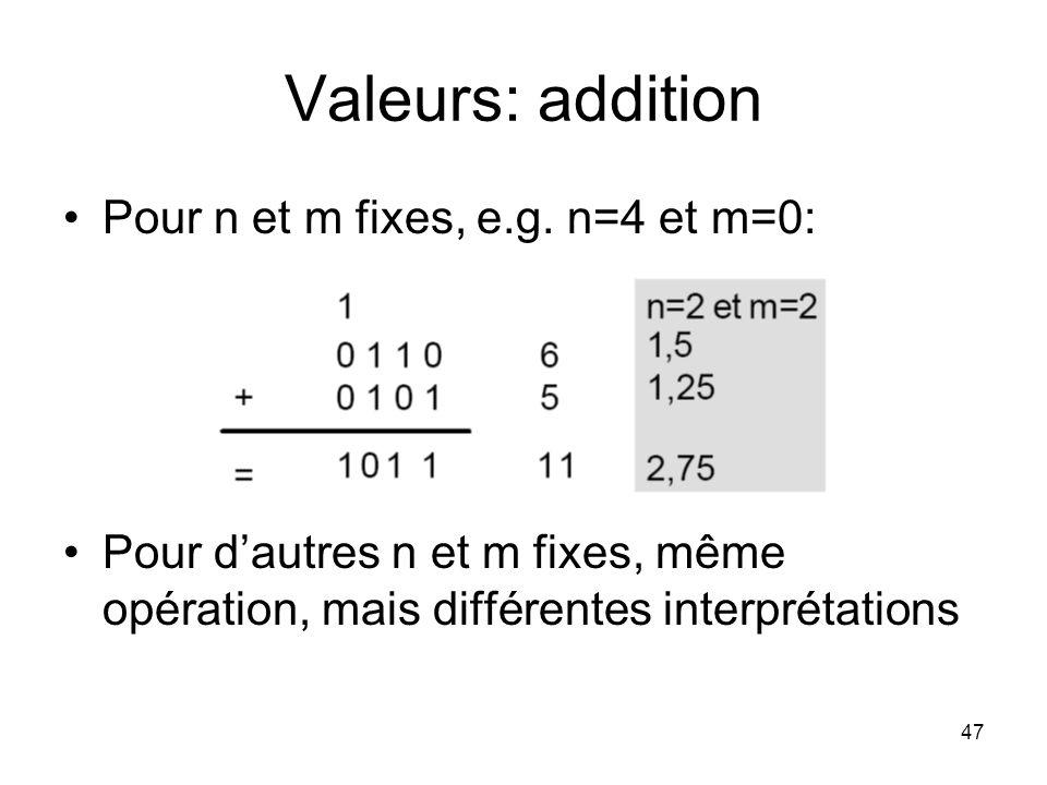 Valeurs: addition Pour n et m fixes, e.g. n=4 et m=0: