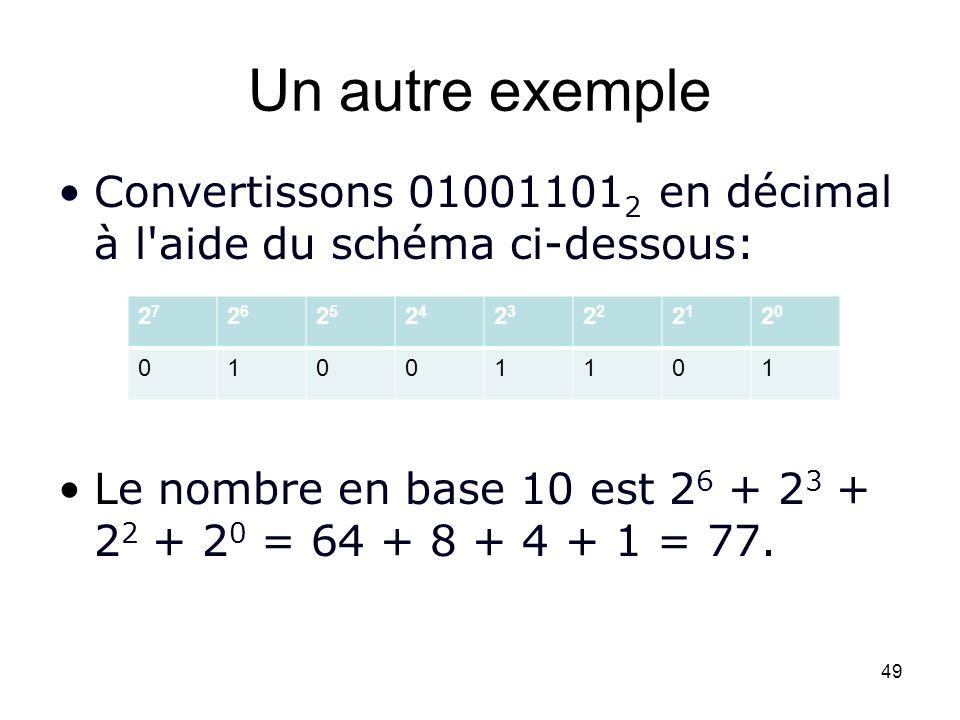 Un autre exemple Convertissons 010011012 en décimal à l aide du schéma ci-dessous: Le nombre en base 10 est 26 + 23 + 22 + 20 = 64 + 8 + 4 + 1 = 77.