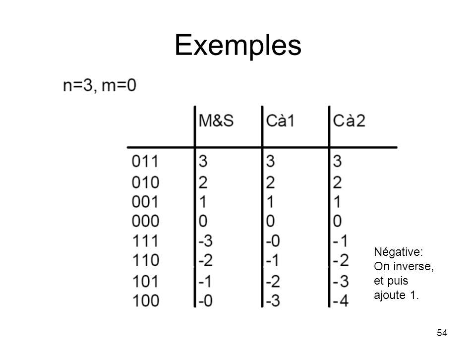 Exemples Négative: On inverse, et puis ajoute 1.
