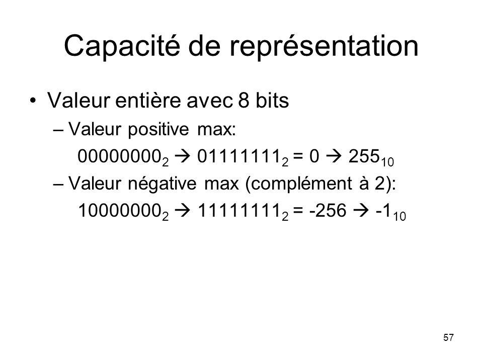 Capacité de représentation