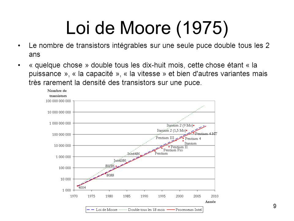 Loi de Moore (1975) Le nombre de transistors intégrables sur une seule puce double tous les 2 ans.