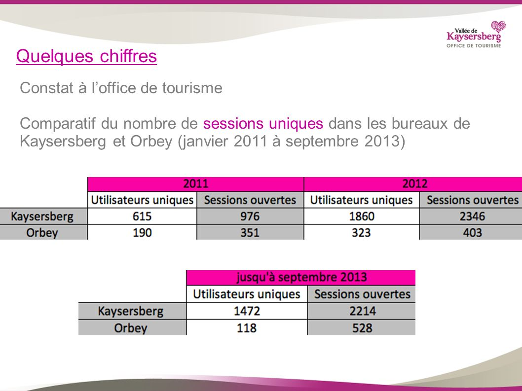 Quelques chiffres Constat à l'office de tourisme