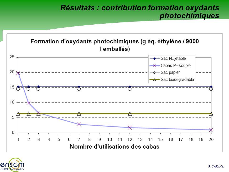 Résultats : contribution formation oxydants photochimiques