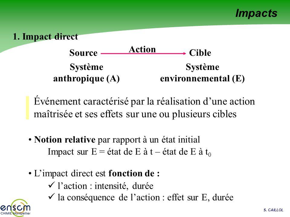Système anthropique (A) Système environnemental (E)