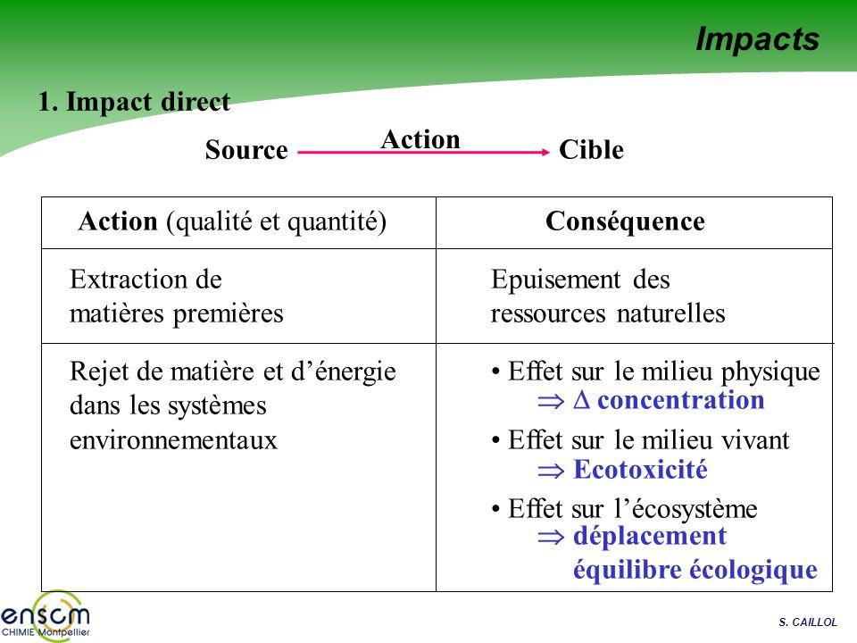 Action (qualité et quantité)