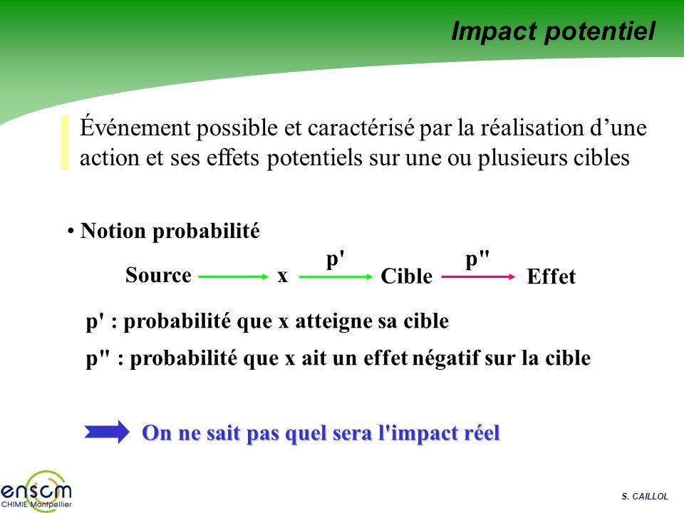 Impact potentiel Événement possible et caractérisé par la réalisation d'une action et ses effets potentiels sur une ou plusieurs cibles.