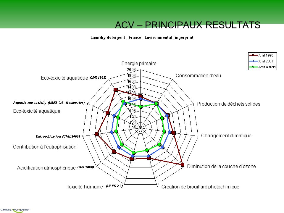 ACV – PRINCIPAUX RESULTATS