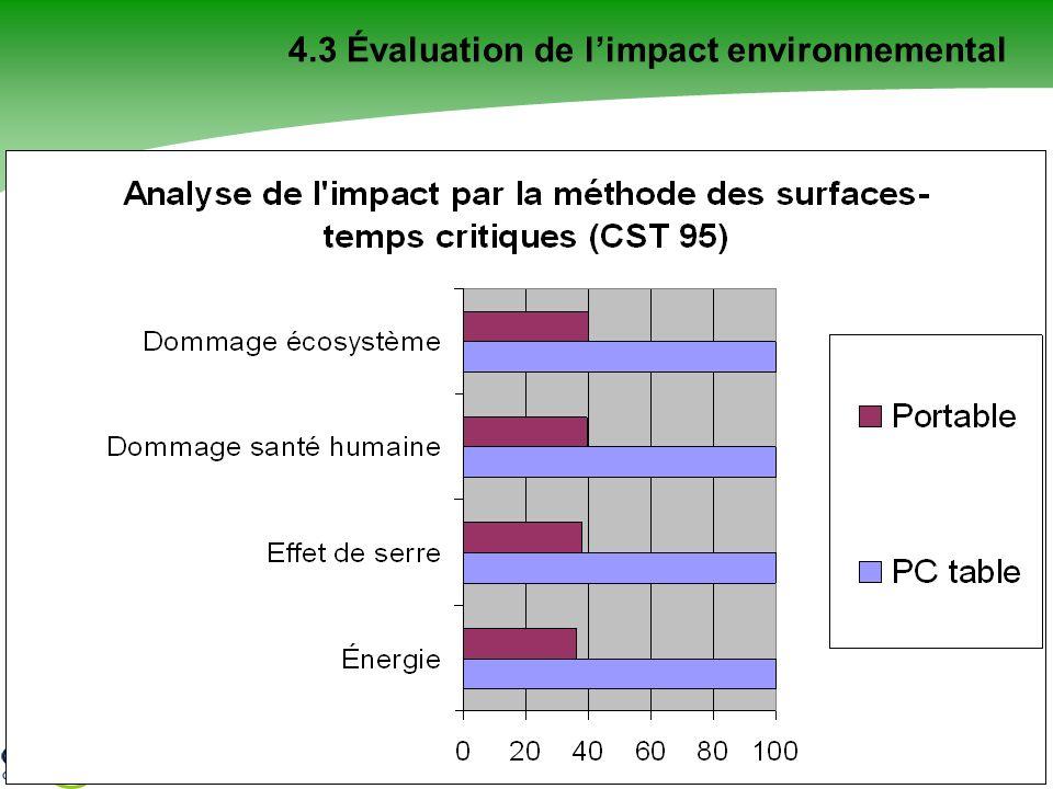 4.3 Évaluation de l'impact environnemental