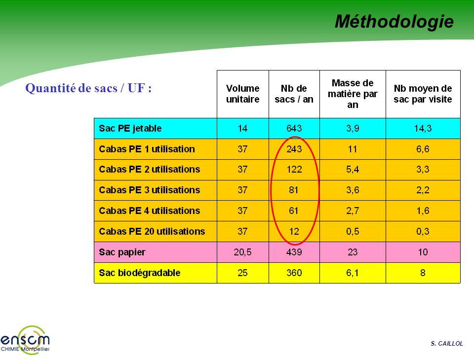 Méthodologie Quantité de sacs / UF :