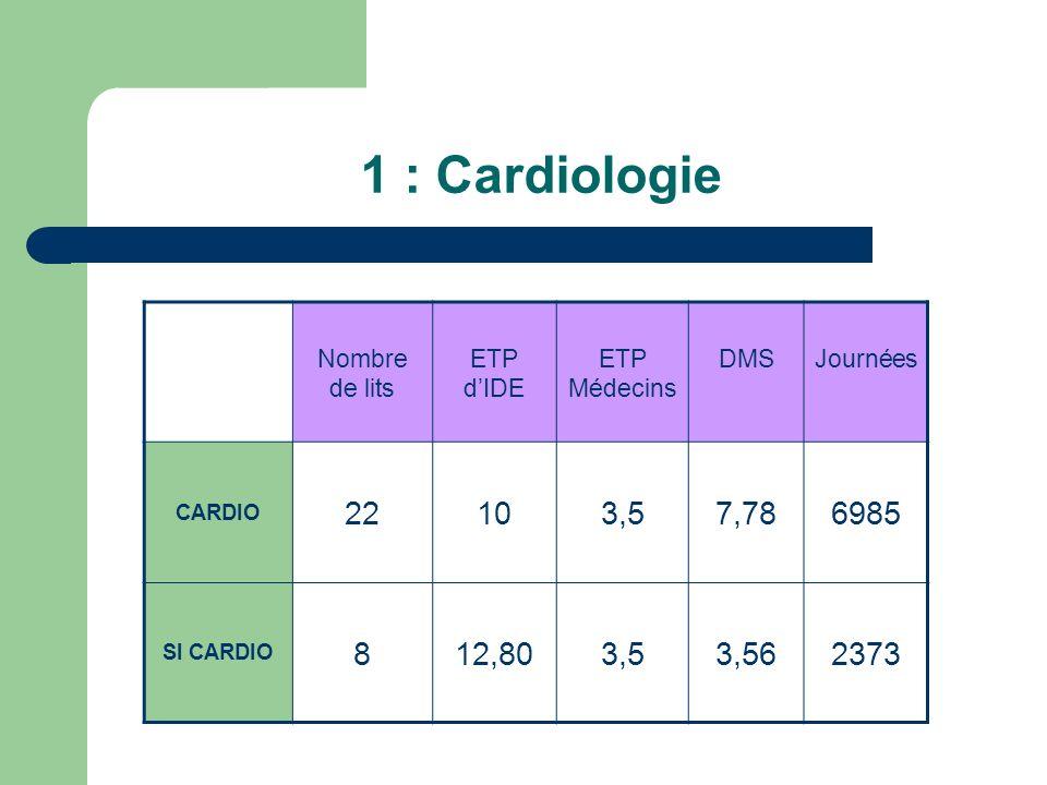 1 : Cardiologie 22 10 3,5 7,78 6985 8 12,80 3,56 2373 Nombre de lits